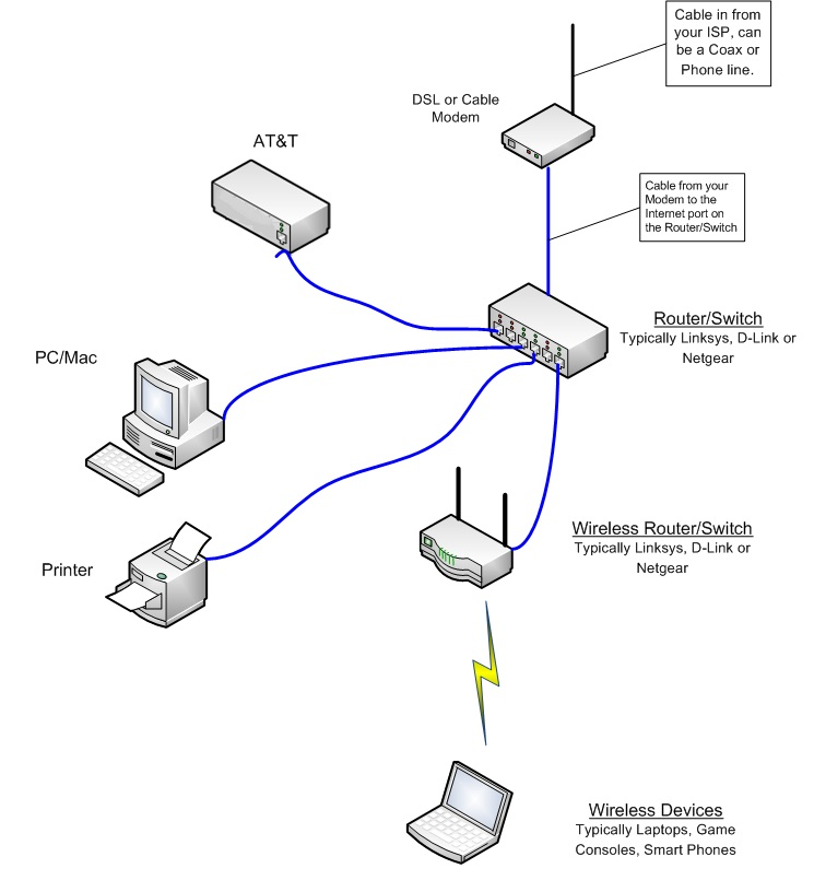 ethernet phone wiring diagram with Router Wiring Diagram on Jack Wire Diagram 8 Pin furthermore Ring Main Wiring Diagrams additionally Db9 To Rj45 Wiring Diagram additionally Router Wiring Diagram further Structured Cabling San Antonio.
