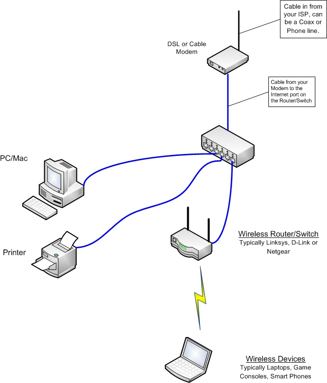 view topic - need help  trying to fix home network with two routers  u2022 networking forum